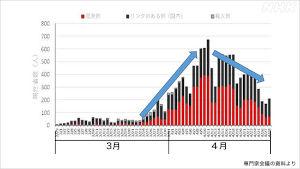 武漢ウイルス専門家会議の「状況分析」と「提言」